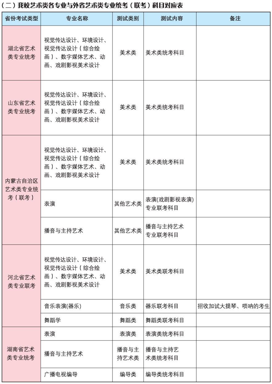 4我校艺术类各专业与外省(自治区)艺术类专业统考(联考)科目对应表.jpg