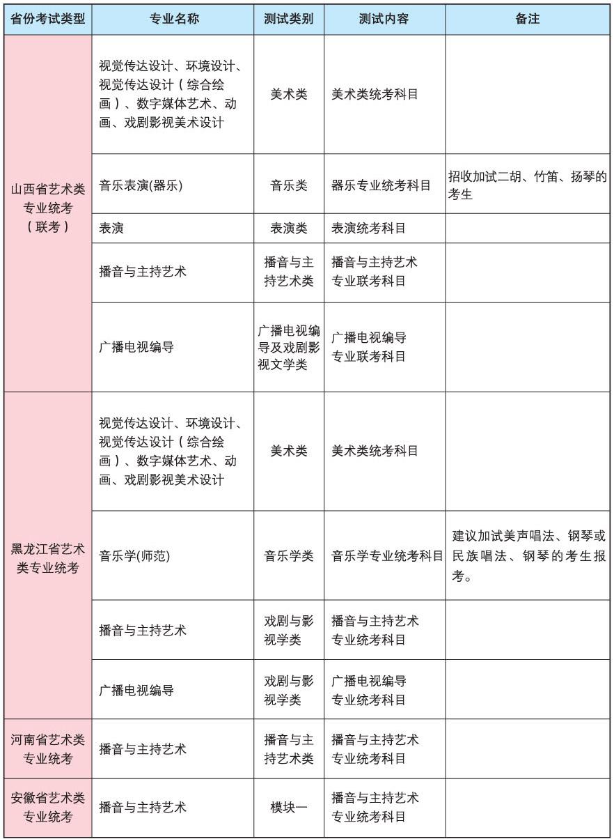 5我校艺术类各专业与外省(自治区)艺术类专业统考(联考)科目对应表.jpg
